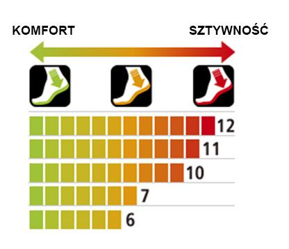 Tabela sztywności Podeszwy SHIMANO